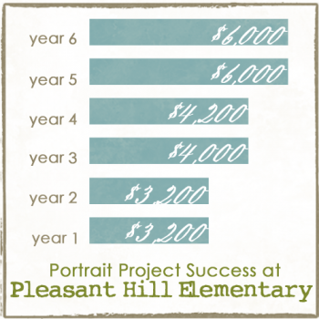Fundraiser Success Graph